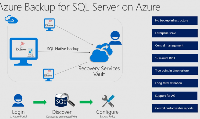 Azure Backup and Recovery for the SQL Server VM