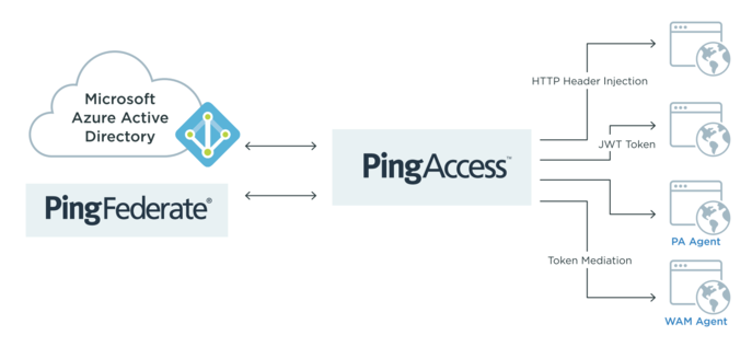 Microsoft Adds Azure AD Improvements and PingFederate Preview