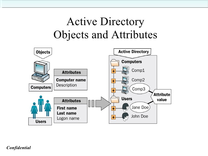 active-directory-training-OBJECT