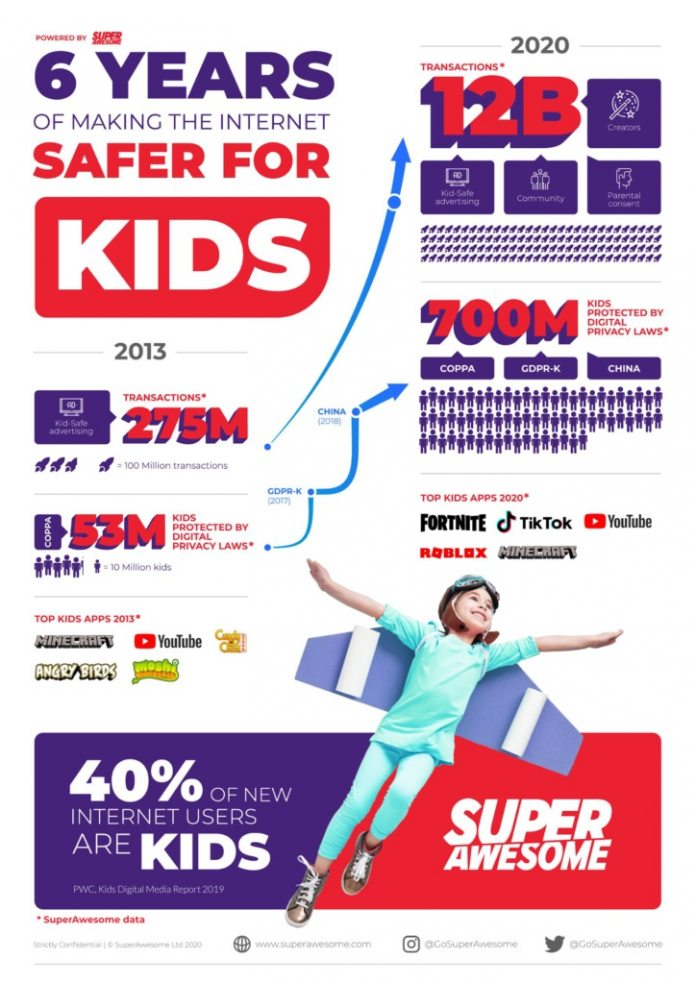 SuperAwesome-Infographic-696×984